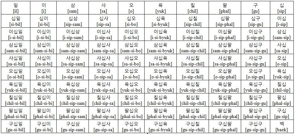 Worksheet Number Names 1-100 korean number sino so easy to use then the other as we knew it used count something that more than